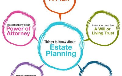 What Is Estate Planning? Six Good Reasons Everyone Should Have An Estate Plan In Orlando